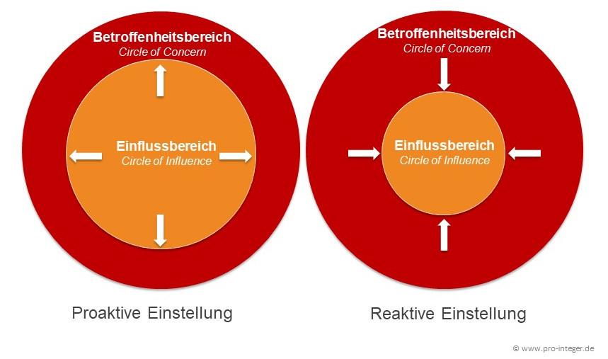 Circle Auf Deutsch